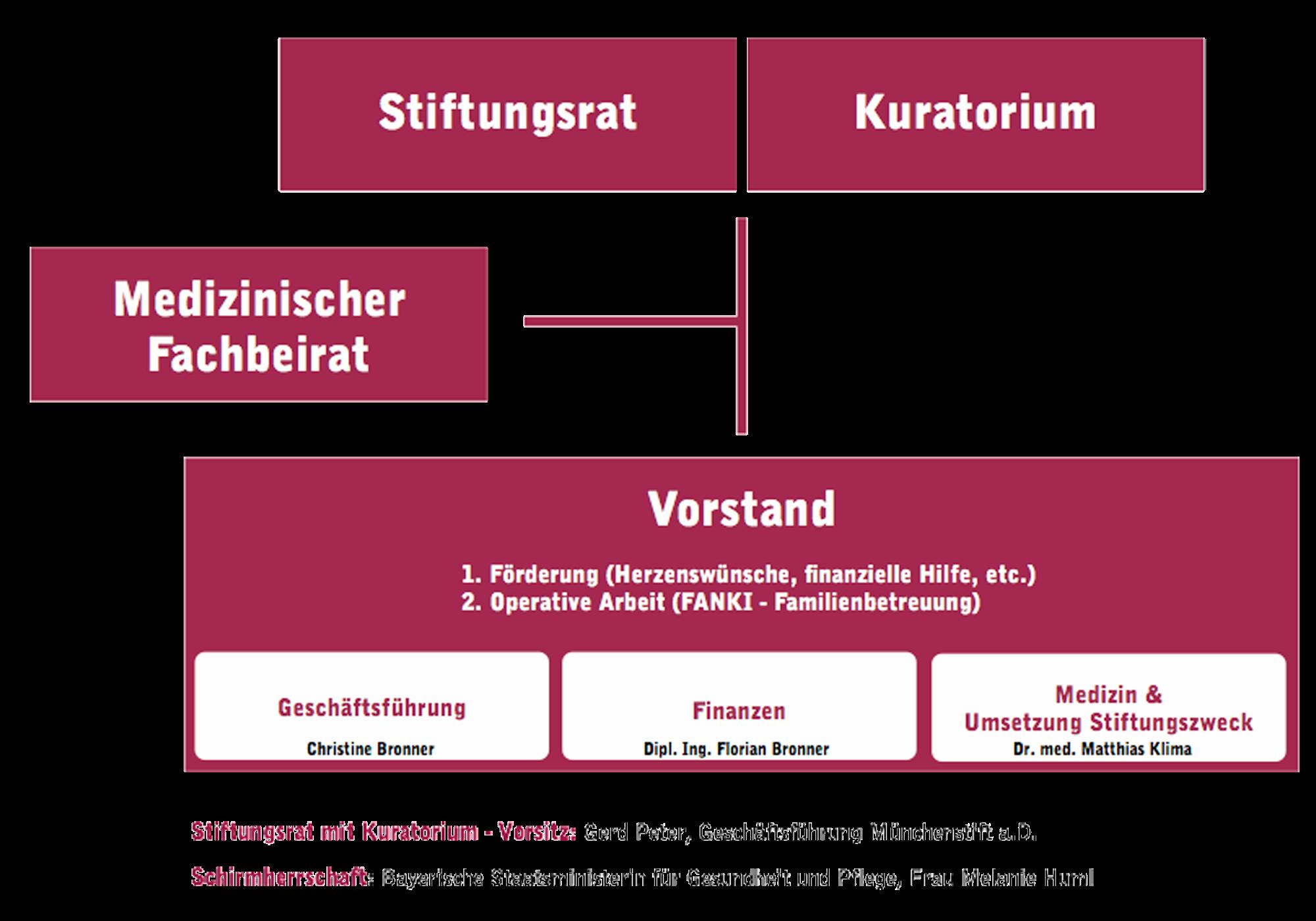 akm_uebersicht
