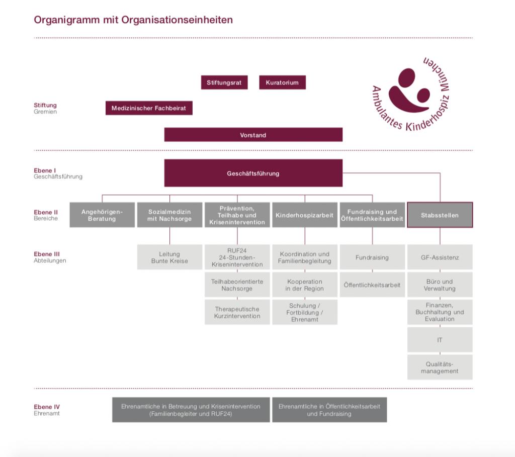 organigramm_stiftungakm-2018