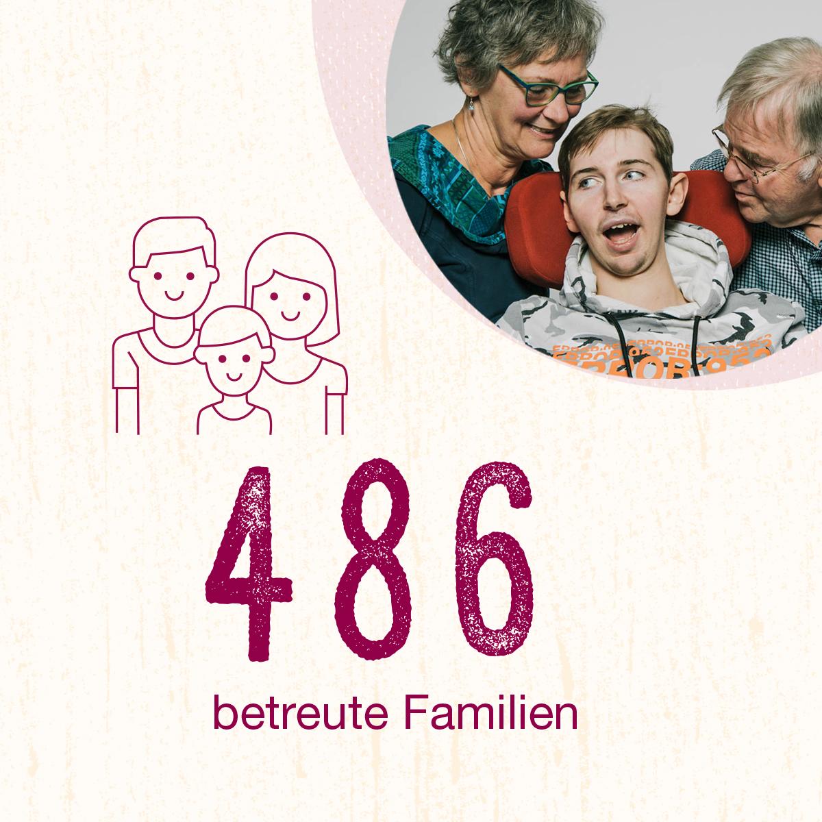 Zahlen 2020 Aus der Stiftung